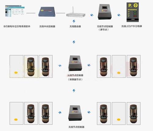 户外车位引导管理系统