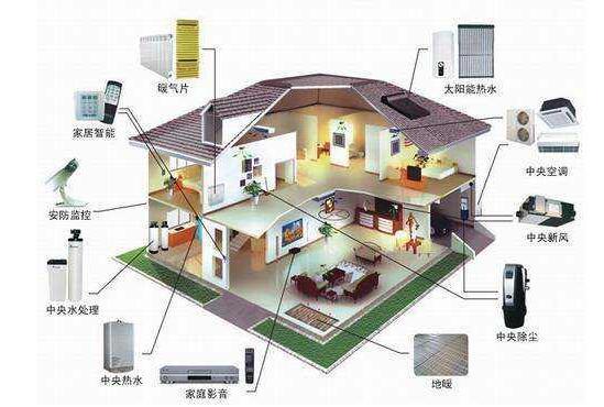 重庆监控公司-家庭式别墅监控系统解决方案