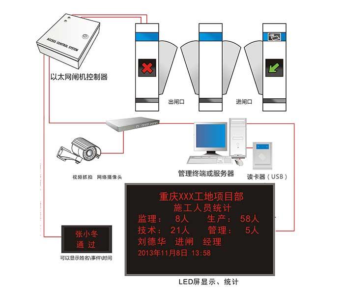 建筑工地led显示屏 三辊闸= 三辊闸刷卡显示到led显示屏