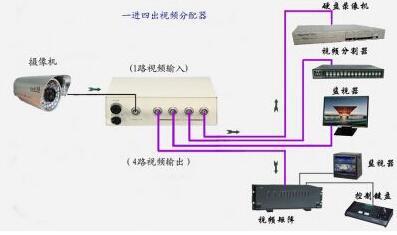 视频信号分配器.jpg