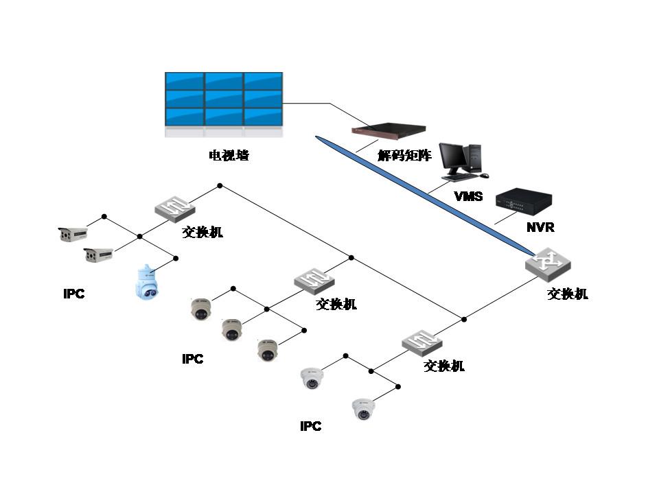 网络体育万博app下载工程中IPC、交换机、NVR连接拓扑图