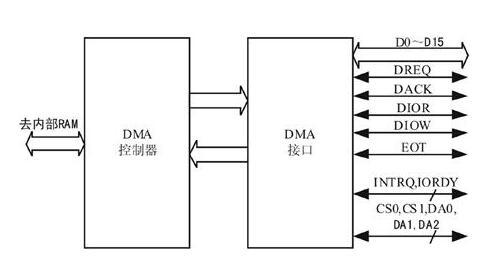 DMA机制示意图.jpg