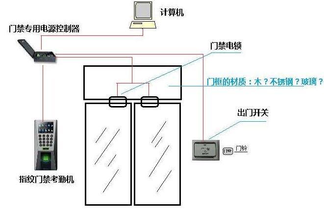 门禁系统.jpg